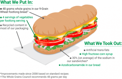 Subway's Sandwich of the Day