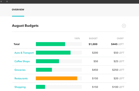Free online budgeting tool