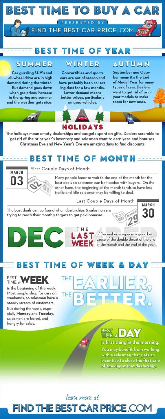 Best Time to Buy a Car Infographic Chart