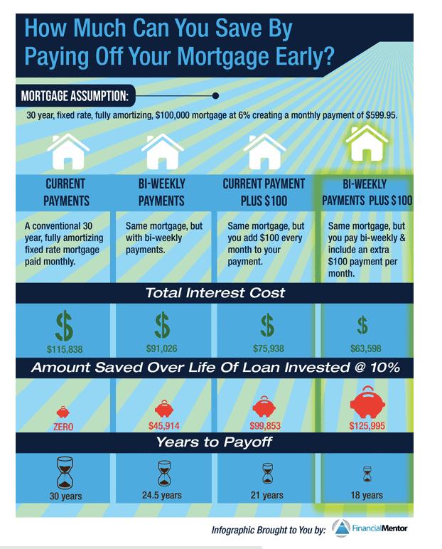 Payoff Mortgage Early Savings Chart