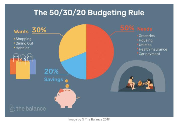 Rule of Thumb Budget Rule Chart