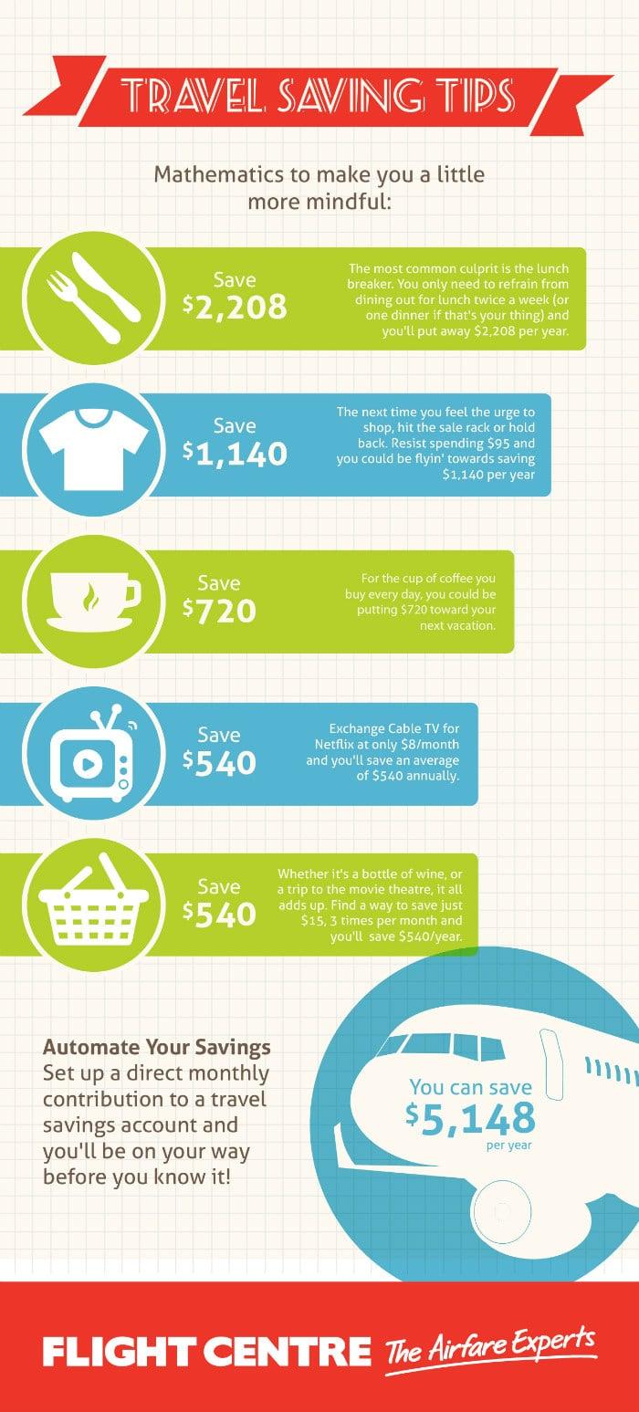 Saving Money on Travel Inforgraphic